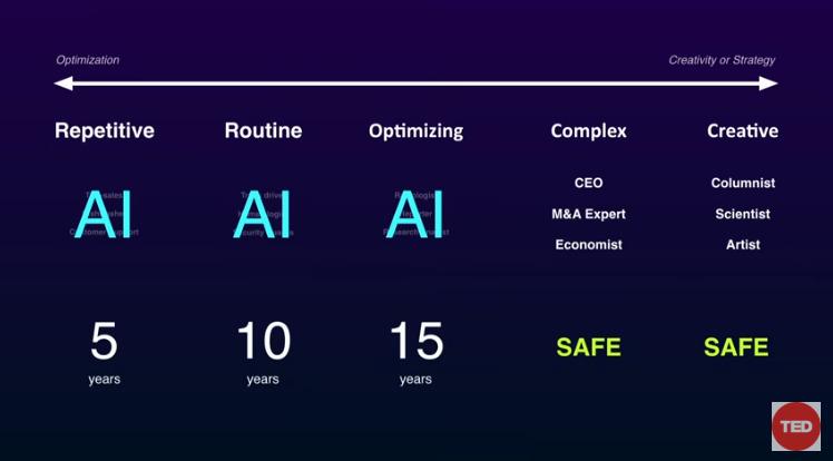 """AI時代における「人間の存在意義」:AIエキスパートが示す""""人類とAIが共存する青写真"""" 8番目の画像"""