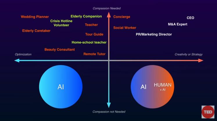 """AI時代における「人間の存在意義」:AIエキスパートが示す""""人類とAIが共存する青写真"""" 13番目の画像"""