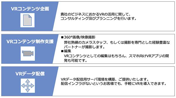 販促や売り上げUPの鍵はVR。どうなっている?VRサービスの今 2番目の画像