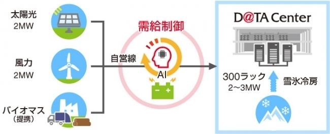 京セラコミュニケーションシステムが、100%再生可能エネルギーで運営する「ゼロエミッション・データセンター」を北海道に開業へ 2番目の画像