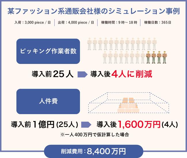 人出不足の物流業界の救世主となるか?  日本初・悩める荷主と省人化物流施設のマッチングサービス「ロボット倉庫マッチング」が新登場 2番目の画像