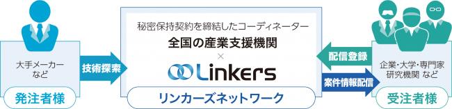 地域を超えてビジネスマッチングを推進! 日本初の地銀向けビジネスマッチングシステム「Linkers for BANK」、山口銀行ともみじ銀行、北九州銀行に提供を開始 3番目の画像