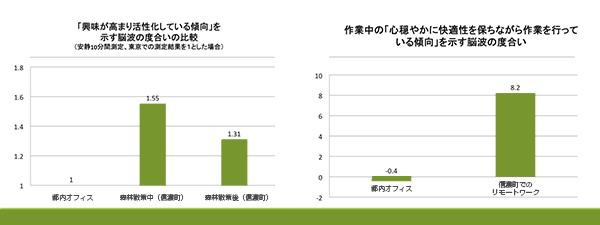 「自然環境でのリモートワークには生産性向上の効果あり」。長野県信濃町とNature Serviceの実証実験で判明 3番目の画像