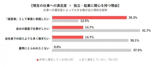 20~50代のビジネスパーソン7割以上が独立に興味あり。「独立・起業に関する意識調査」結果発表 3番目の画像