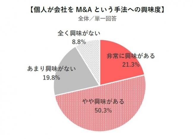 20~50代のビジネスパーソン7割以上が独立に興味あり。「独立・起業に関する意識調査」結果発表 4番目の画像