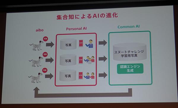 西田宗千佳のトレンドノート:「見守り」をおぼえたaibo、クラウドで進化することの本質とはなにか 5番目の画像