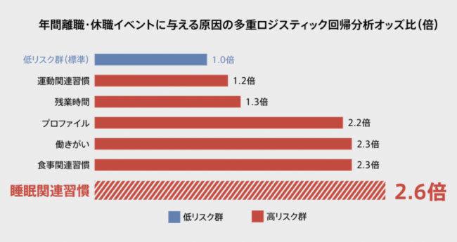 """生産性低下と休退職のキーは""""睡眠""""!「O:」が世界初を実現、睡眠データから休退職率と生産性低下をAIで高精度予測 2番目の画像"""