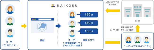 パラレルワーク支援サービスKAIKOKUが企業向けデジタルマーケティング診断の提供開始!同業他社と比較で正確な診断を実現 2番目の画像