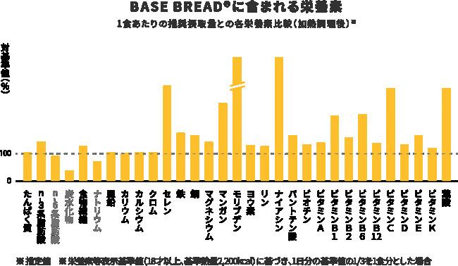完全栄養食、パスタの次はパン 。1日に必要な栄養の1/3が摂取できる「BASE BREAD(ベースブレッド)」が新発売 2番目の画像