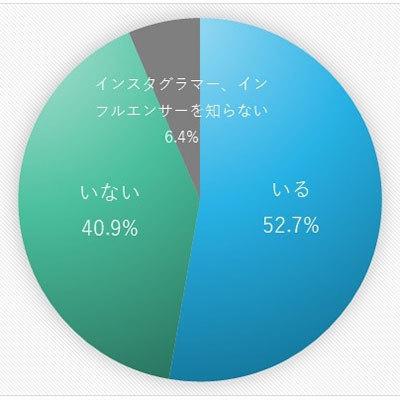8割が「インフルエンサーが使用している商品の購入を検討する」と回答。インフルエンサーマーケティングの効果を検証した調査結果が公開 1番目の画像