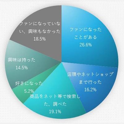 8割が「インフルエンサーが使用している商品の購入を検討する」と回答。インフルエンサーマーケティングの効果を検証した調査結果が公開 3番目の画像