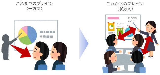 プレゼンに遊びゴコロを!双方向プレゼンアプリ 「Comment Screen」登場 2番目の画像