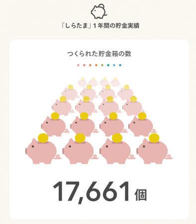 自動貯金アプリ『しらたま』貯金総額5億円突破!貯金の目的第一位は「旅行」 2番目の画像