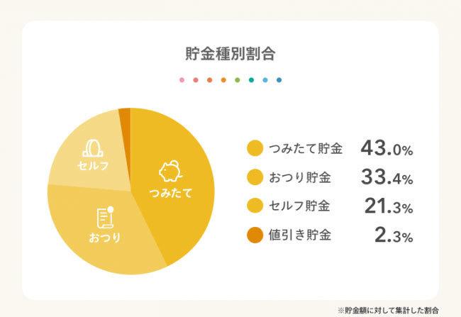 自動貯金アプリ『しらたま』貯金総額5億円突破!貯金の目的第一位は「旅行」 5番目の画像