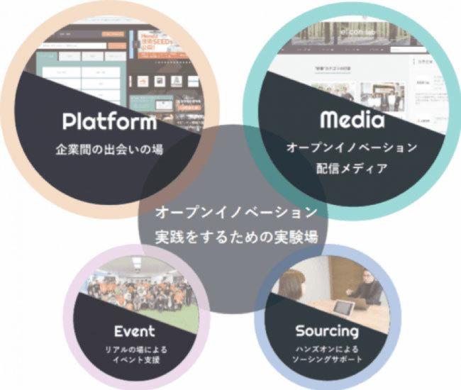オープンイノベーションプラットフォーム「eiicon」がアクセラレータープログラムの実践方法を完全無料公開  2番目の画像