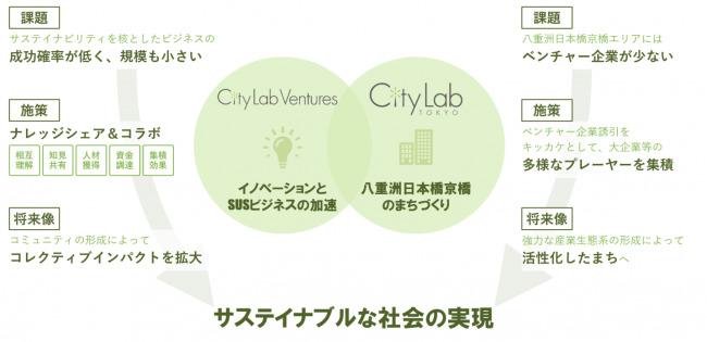 サステイナビリティ特化型ベンチャー6社が「City Lab Ventures」を始動 2番目の画像