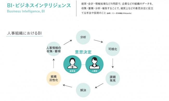 クラウド型戦略人事システム「ヒトマワリ」にビジネスインテリジェンス機能を追加  1番目の画像