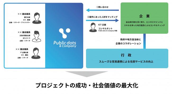 日本初、地方議員・公務員を企業プロジェクトにマッチングするサービスを手がける株式会社Public dots & Companyが誕生 2番目の画像