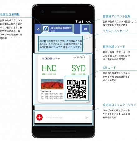 「+メッセージ」の企業向け配信代行サービス『AIX Message RCS』発表。KDDIユーザー向け無料配信トライアル募集開始 2番目の画像