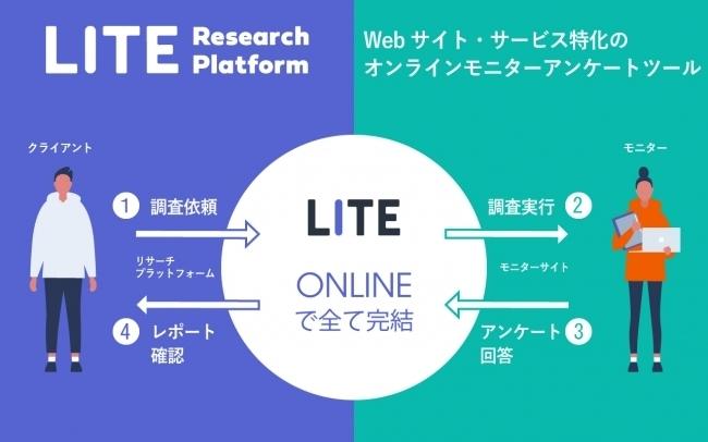 Webサービスのモニター調査に特化したオンラインモニターアンケートツール『ライトリサーチプラットフォーム』がスタート! 1番目の画像