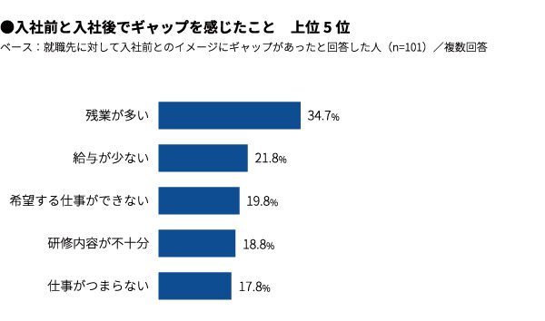 新社会人の2人に1人が、入社前の会社イメージと「ギャップ有り」。ギャップの1位は「残業の多さ」という結果に 3番目の画像