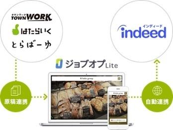 求人メディアの原稿を自社採用HPへ掲載可能に。無料の採用業務支援ツール「ジョブオプ Lite」に新機能 2番目の画像