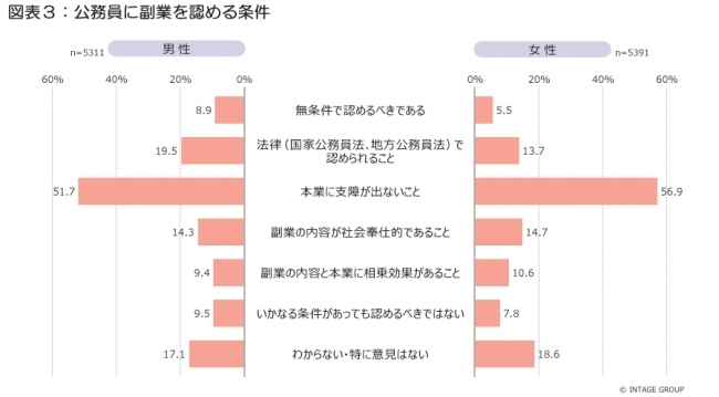 副業への関心が大幅アップ!収入は?公務員の副業はアリ?など副業に関する調査結果が面白い 4番目の画像