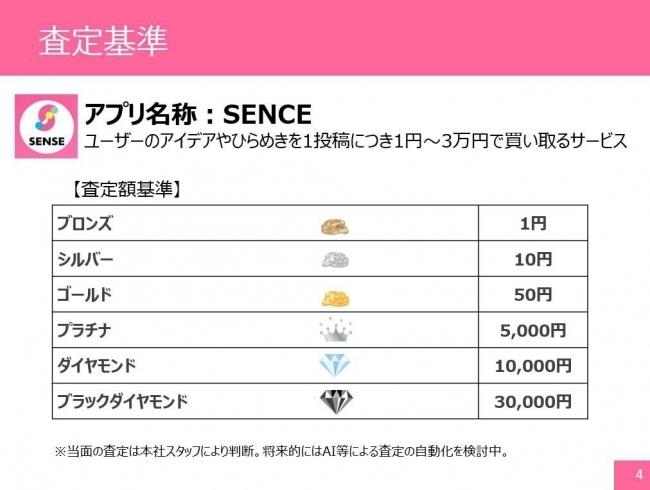 あなたのアイデア、3万円で買い取ります!ヒラメキ買取サービス「SENSE β版」リリース 2番目の画像