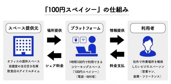 100円均一のコワーキングスペース『100円スペイシー』オープン!電源付きの席が確保できてドリンク代も不要 2番目の画像