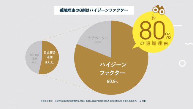 """離職理由の8割を占める""""ハイジーンファクター""""を見える化。株式会社OKANが日本初の調査・改善サービス『ハイジ』をスタート 2番目の画像"""