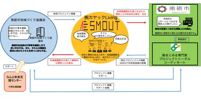 富山県南砺市らとカヤックLivingが連携協定締結、移住スカウトサービス「SMOUT」を通じて「地域の困りごと」に取り組む人材をマッチング 2番目の画像