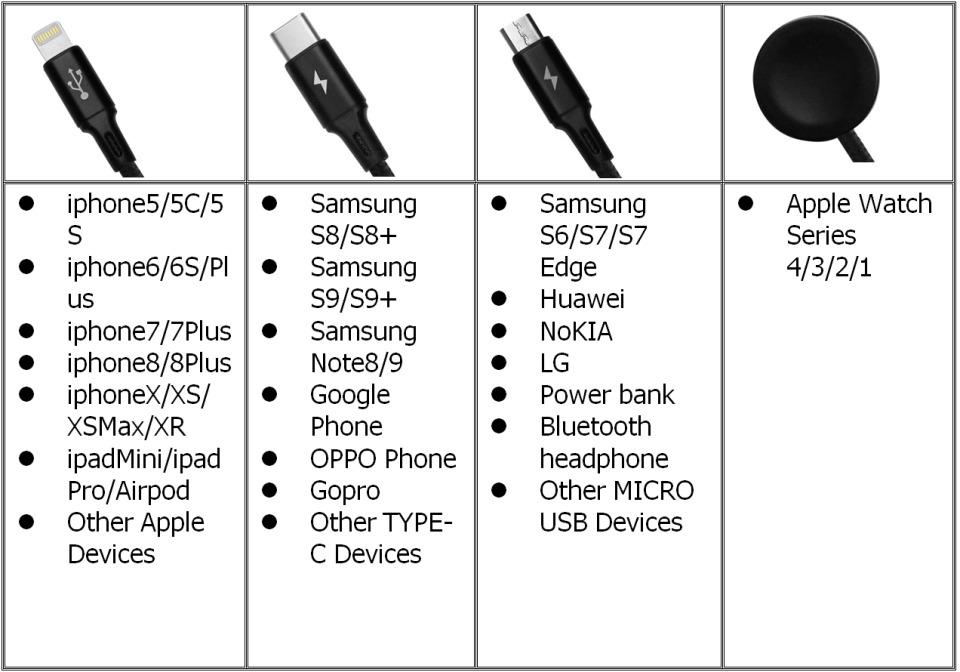 増える充電ケーブルを1つにまとめる「All-In-One Charger Cable C17」が先行発売 3番目の画像