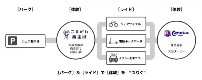 【サッカーJ1初】セレッソ大阪、こまがわ商店街とコラボし、地域全体で取り組むMaaSの実証実験を9月28に実施 2番目の画像