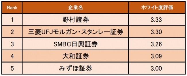 1位は野村證券。キャリコネが証券業界のホワイト度が高い企業ランキングを発表 1番目の画像