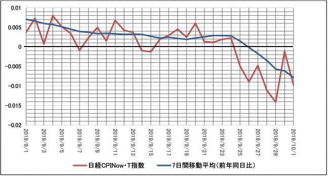 """増税の""""前""""と""""後""""で物価や消費はどう変化した?日経CPINow消費者心理への影響を把握する最新データを公開 2番目の画像"""
