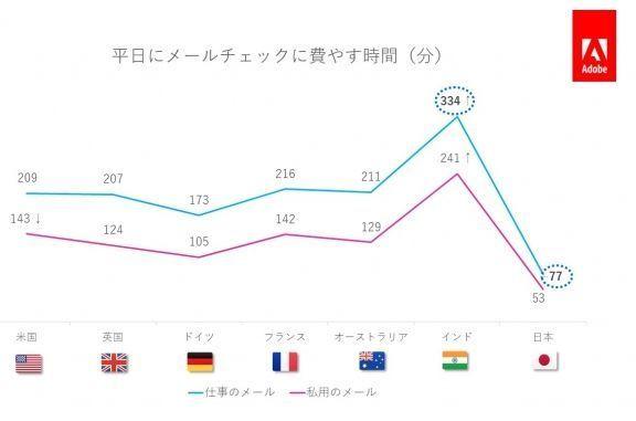 アドビが「電子メール利用実態調査2019年版」を公開!日本の消費者の電子メール利用実態とは? 1番目の画像