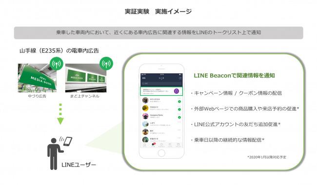 電車内広告とLINEが連携!LINEとジェイアール東日本企画が電車内広告の新しいカタチの実現に向け実証実験を開始  2番目の画像