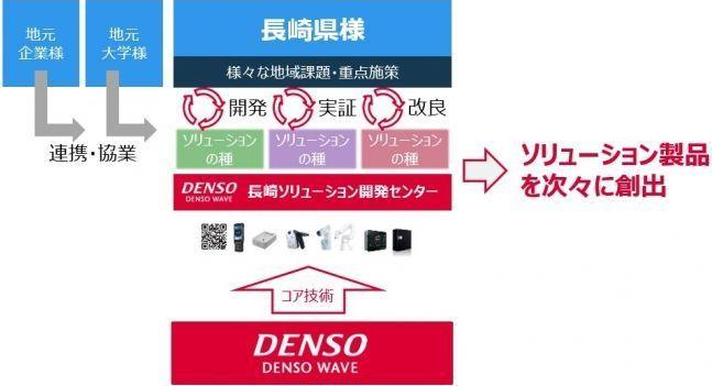 デンソーウェーブ、長崎県に地域課題解決をIT技術でサポートする拠点「長崎ソリューション開発センター」開設へ 2番目の画像
