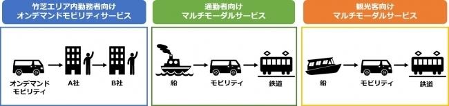 東京・竹芝エリアで新たなモビリティサービスの実証実験を開始。東京都「MaaSの社会実装モデル構築に向けた実証実験」を7社で受託  1番目の画像