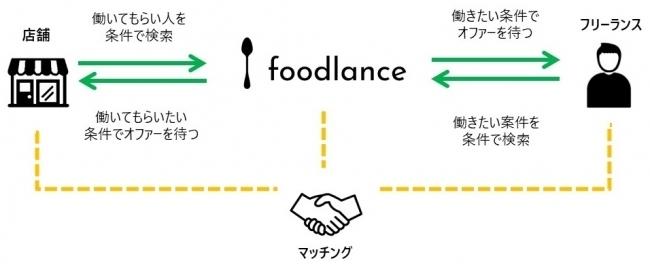 飲食店でフリーランスとして働ける!?働きたいのに働けなかった潜在ワーカーをマッチングする新サービス「foodlance」 2番目の画像