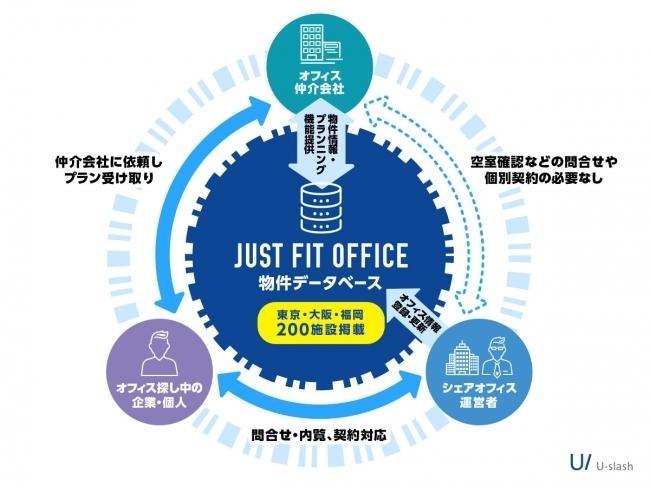 シェアオフィスの空室情報などがリアルタイムで確認可能!国内唯一のシェアオフィス物件データベース 2番目の画像