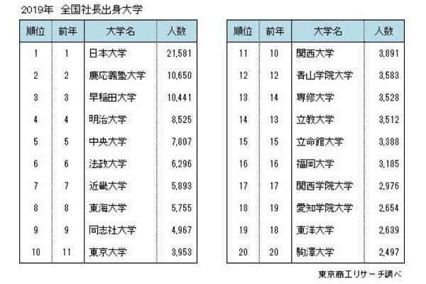 社長の出身大学ランキング、日本大学が9年連続トップに|東京商工リサーチ調べ 2番目の画像