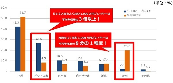 """1000万円プレイヤーの「読書事情」が明らかに、移動や仕事の""""すきま時間""""を有効活用 3番目の画像"""