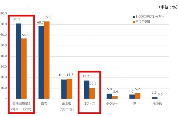 """1000万円プレイヤーの「読書事情」が明らかに、移動や仕事の""""すきま時間""""を有効活用 4番目の画像"""