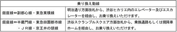 「銀座線渋谷駅」が2020年1月3日から新駅舎に!他路線との乗り換え動線を案内 5番目の画像