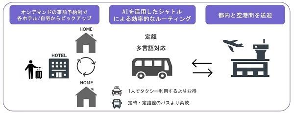 ドアto成田空港の「スマートシャトル」サービスエリアが都内15区へ拡大!定額3980円 2番目の画像