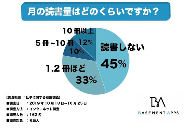 社会人の45%が全く読書をしていない?読書より動画が面白いと感じる人が多いとの調査結果 2番目の画像
