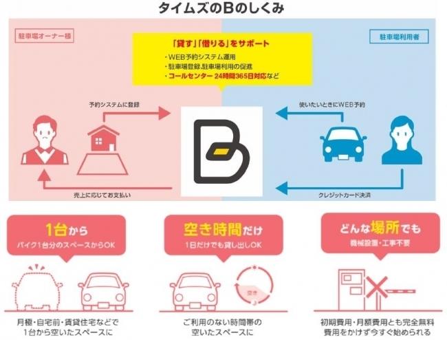 タイムズ24、東京五輪に向け時間貸駐車場の「予約制」を実験へ。代々木競技場周辺で11月13日・14日に 2番目の画像