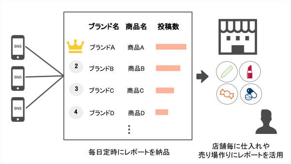 修正依頼中_仕入れ・売場作りに!中国SNSを分析した「人気商品速報レポート」を提供開始 1番目の画像