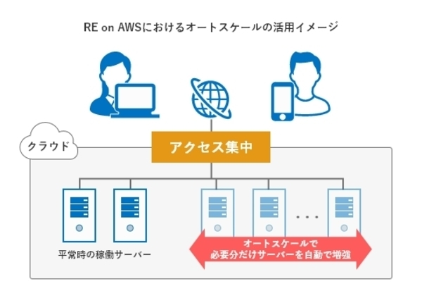 自社専用AWSで運用できる「アクセス集中に強い予約システム」を提供開始 2番目の画像